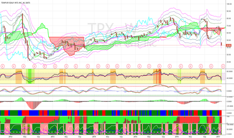TPX: Buy TPX at $38 for short-term bounce.
