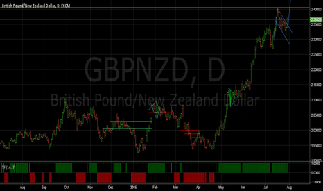 GBPNZD: GBPNZD Bull flag in play