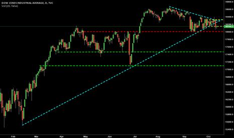DJI: Triangle Break - Dow Jones Cash Daily