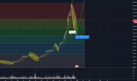 BTCUSD: Thoughts on Continuation of Bitcoin Price  w/o % domination