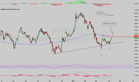 PMO: PMO - Break for 123 low
