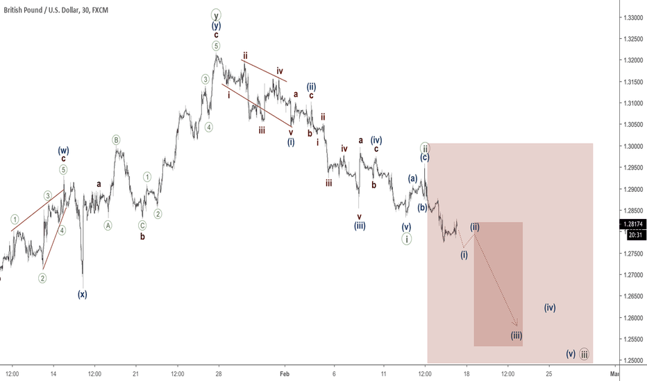 GBPUSD: GBPUSD - third wave to move on