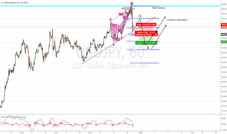 USDJPY: USDJPY going for a weekly retest?