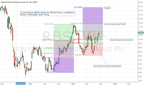 RBS: RBS - a previous 'value' standout and now a technical buy???
