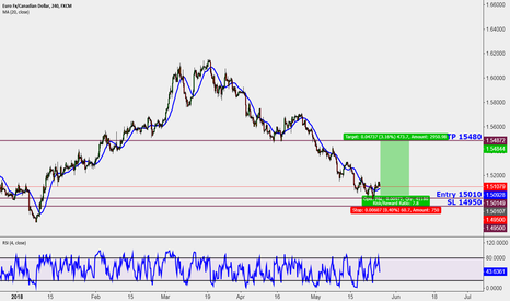 EURCAD: Long opportunity Memorial Day's Gift