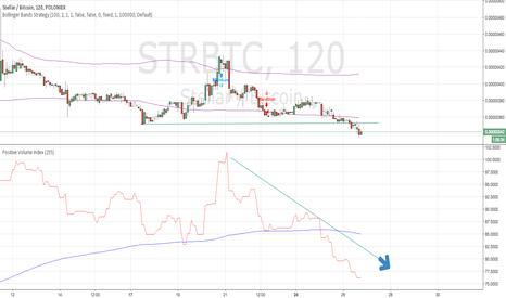 STRBTC: Short STR Stellar