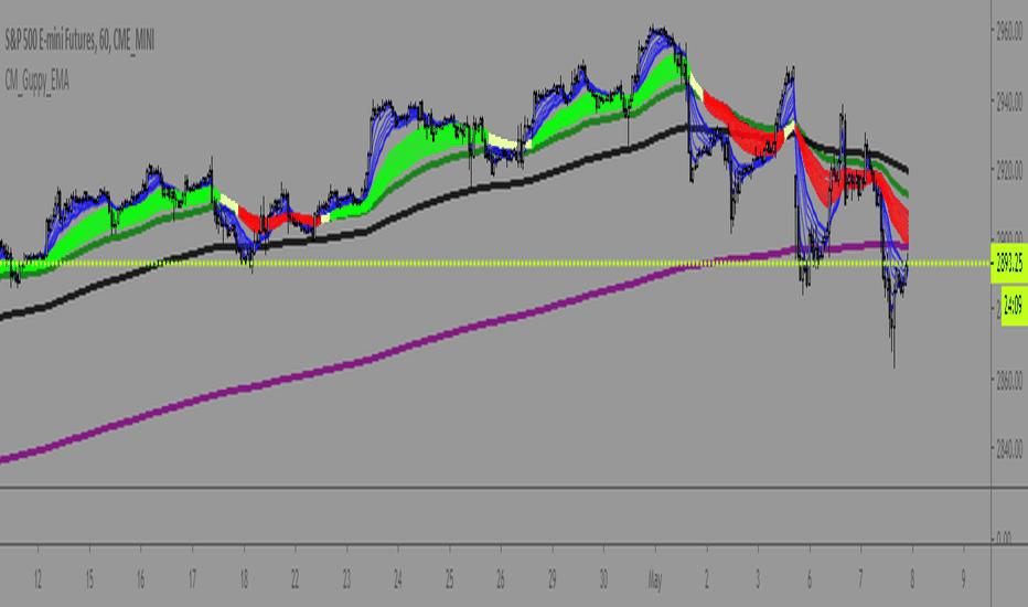 Guppy — Indicators and Signals — TradingView