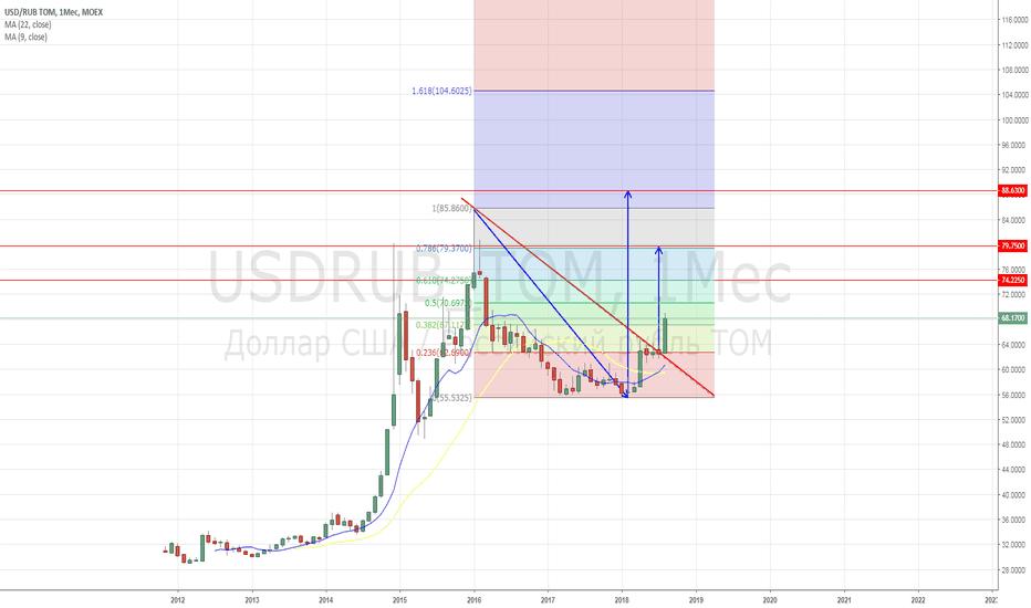 USDRUB_TOM: лонг бакса против рубля