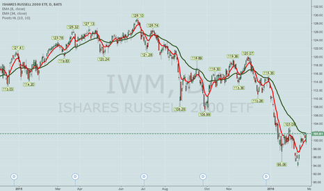 IWM: IWM POOR MAN'S COVERED CALL -- CONTINUED