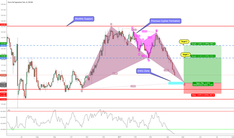 EURJPY: Bullish Bat Pattern Formation