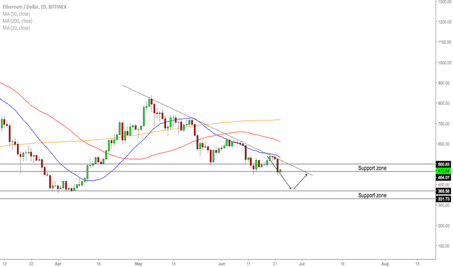 ETHUSD: ETH/USD - Live Update