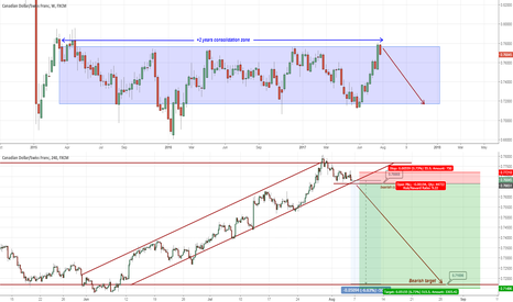 CADCHF: +2 years consolidation zone (target +500pips)
