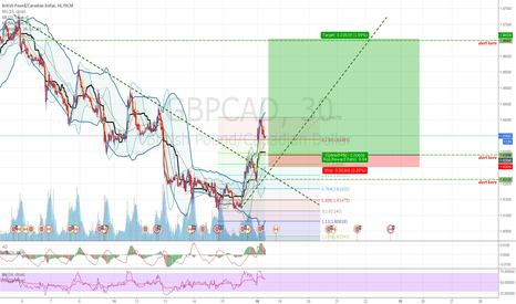 GBPCAD: GBPCAD: Reentry after Monday GAP