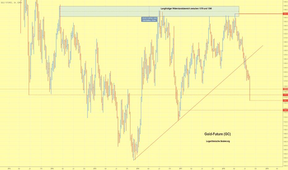 GC1!: Goldpreis kann sich vom Wochentief deutlich erholen