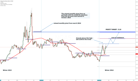 NGAS: I remain bullish Natural Gas to 5.10 (or higher)