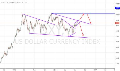 DXY: DXY - Dolar Endeksi Ne Anlatıyor?