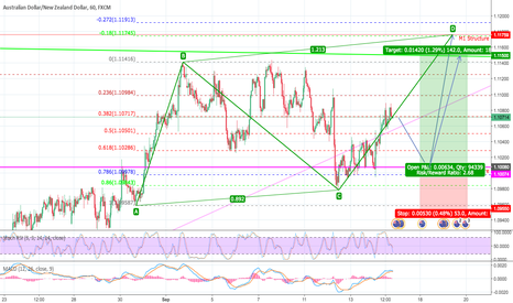 AUDNZD: Waiting for Long position for AUDNZD§