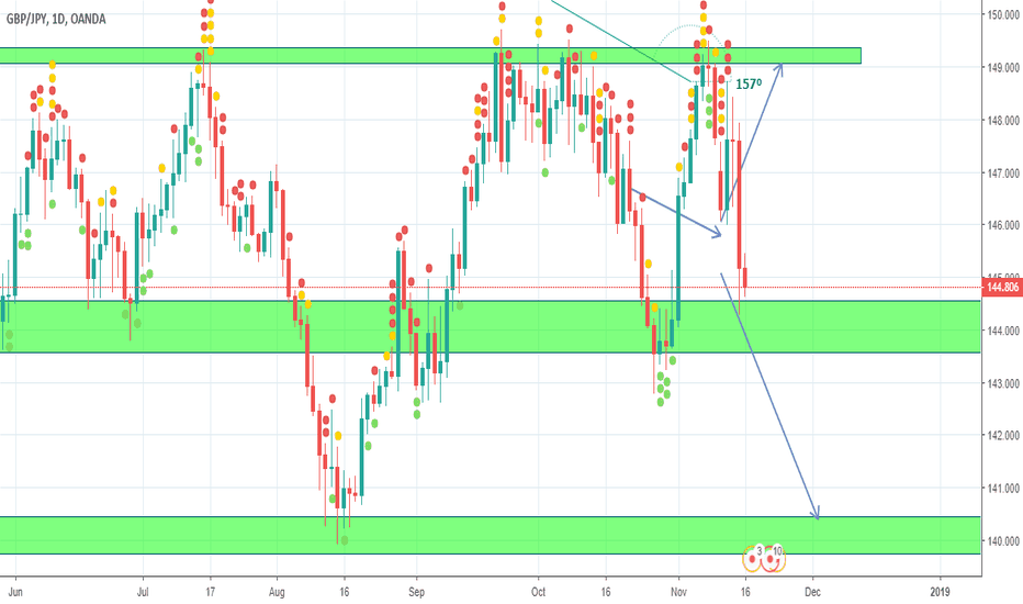 GBPJPY: GBJPY Daily Analysis