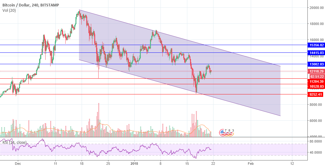 Bitcoin -  Key Support and Resistance levels