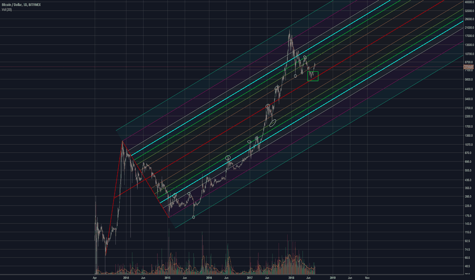 BTCUSD: PItchfork that captures BTC/USD entire price actions from 04/13