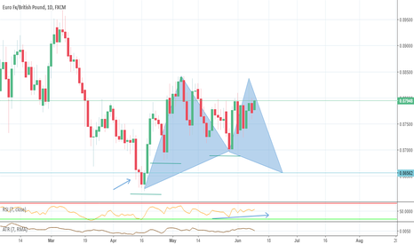 EURGBP: EURGBP Daily potential bull Gartley pattern
