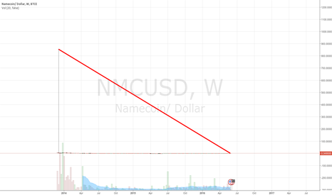 NMCUSD: never forget namecoin