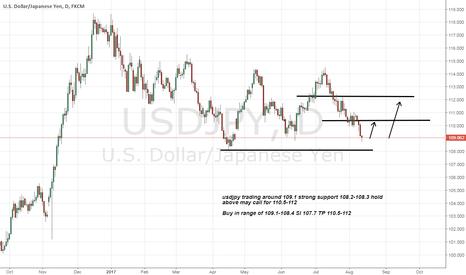 USDJPY: usdjpy long Advice on Strong support level expected 110.5-112
