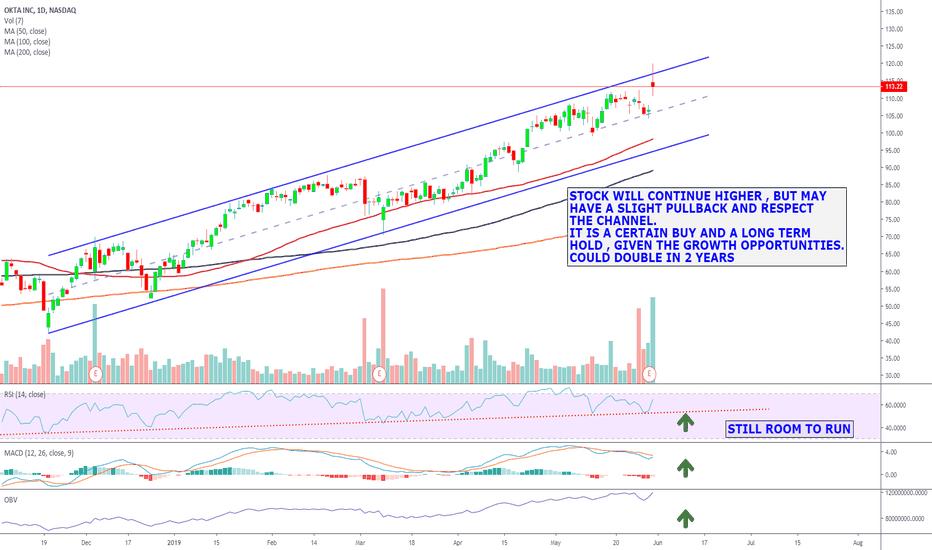 OKTA Stock Price and Chart — NASDAQ:OKTA — TradingView