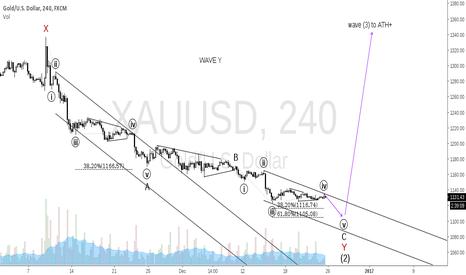 XAUUSD: Wave Y count update