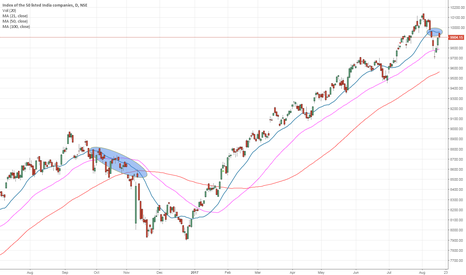 NIFTY: Sell Nifty September future