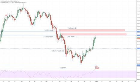 USDJPY: USD/JPY - aspettare heikin ashi rossa daily su sell zone (HR-D1)