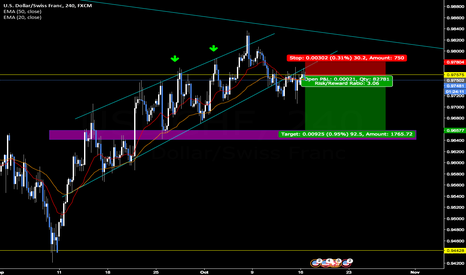 USDCHF: USD/CHF [4H] : sell