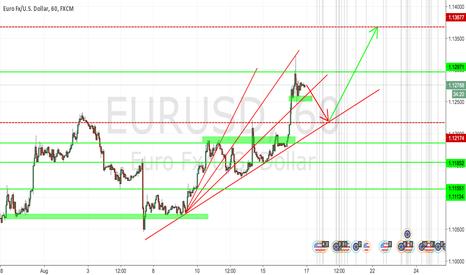 EURUSD: EURUSD going long