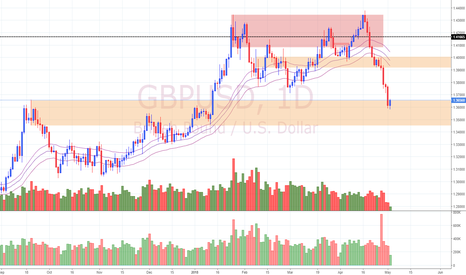 GBPUSD: View on GBP/USD (2/5/18)