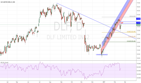 DLF: DLF SHORT : Gap & Regression Channel