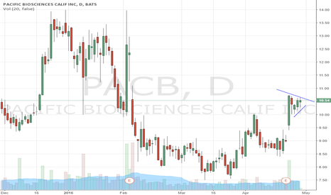 PACB: $PACB Looking to break out