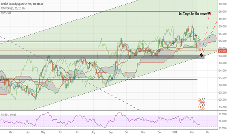 GBPJPY: My View on GBPJPY
