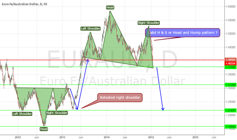 EURAUD: Head and hump