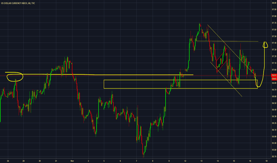 DXY: DXY [Intraday] Is it last chance for bulls ?