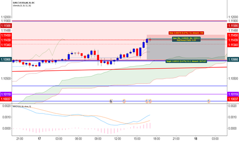 EURUSD: looking for a small profit short