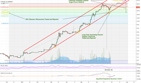 ETHUSD: Projection: Etherum >$550 by End of July 2017