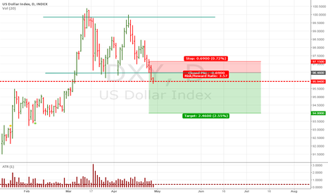 DXY: Trade Simple : short Dollar index