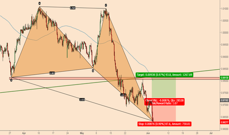 USDCHF: USDCHF; Bullish Crab Pointing To A Pause In Bearish Carnage