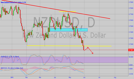 NZDUSD: NZDUSD Weekly Technical Analysis (1-5 June,2015)