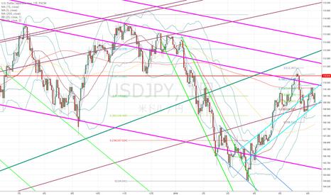 USDJPY: ドル円:6月6日高値が非常に重要なポイントかと…