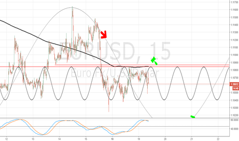 EURUSD: Eur/Usd Short bias