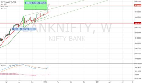 BANKNIFTY: bank nifty long till 28400 :)