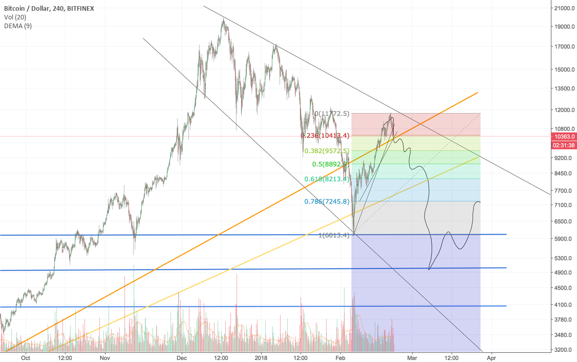 BTC/USD - I warned you about the bull trap - what's next?
