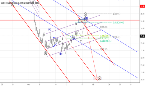 GDX: Follow up .. Wave 4