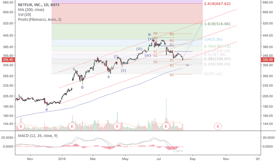 NFLX: NFLX: wave iv retraced 61.8% of wave iii and landed right on top